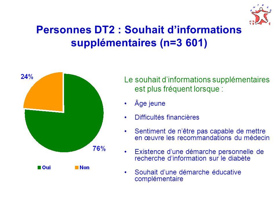 Personnes DT2 : Souhait d'informations supplémentaires (n=3 601)