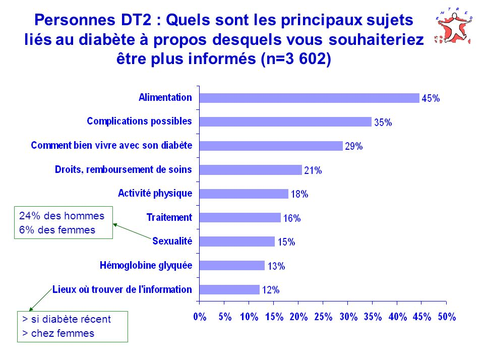 Personnes DT2 : Quels sont les principaux sujets liés au diabète à propos desquels vous souhaiteriez être plus informés (n=3 602)