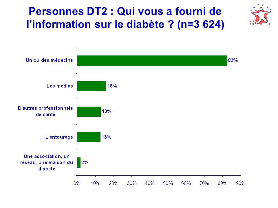 Personnes DT2 : Qui vous a fourni de l'information sur le diabète