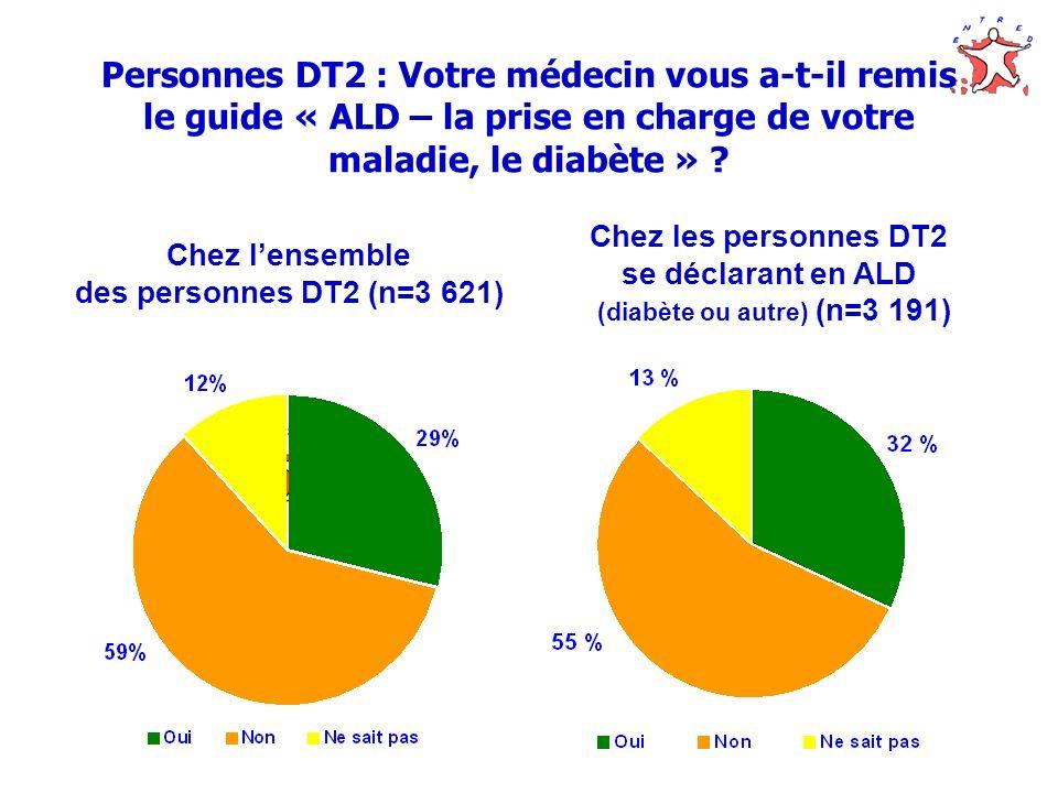 Chez l'ensemble des personnes DT2 (n=3 621)