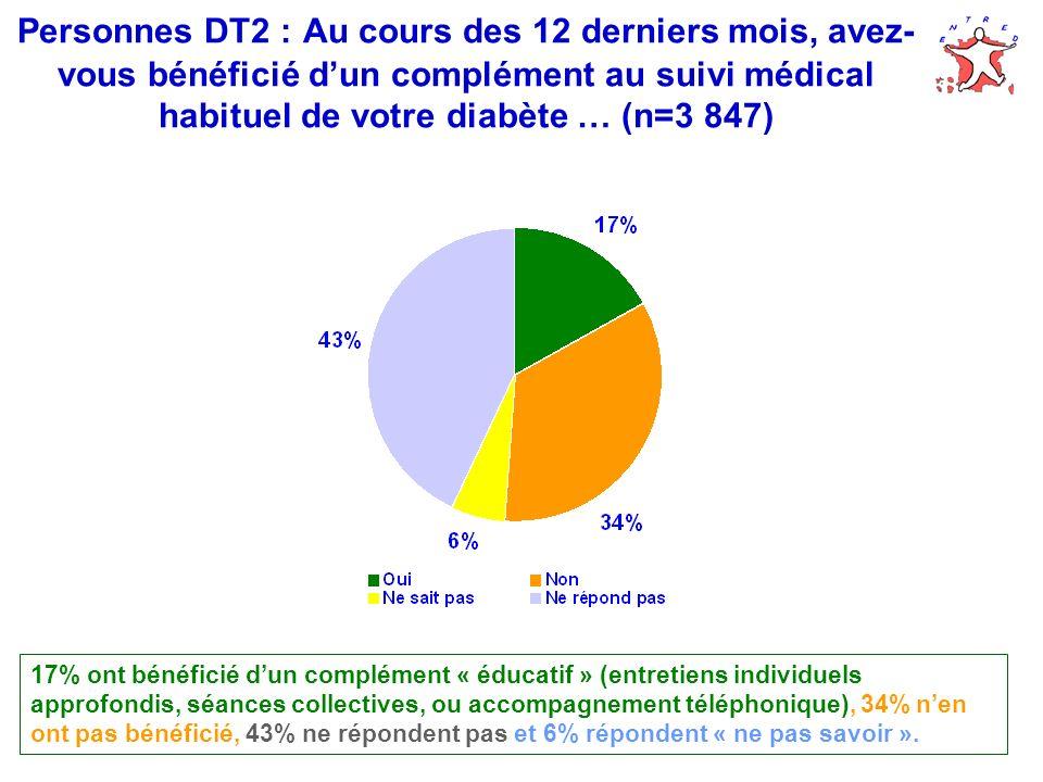 Personnes DT2 : Au cours des 12 derniers mois, avez-vous bénéficié d'un complément au suivi médical habituel de votre diabète … (n=3 847)