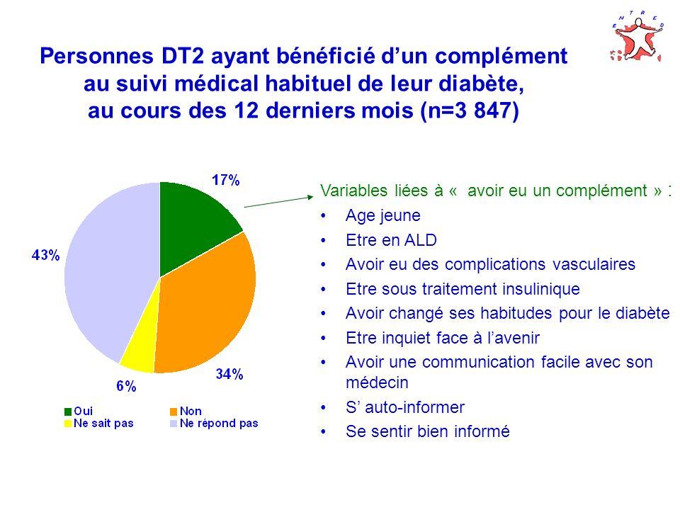 Personnes DT2 ayant bénéficié d'un complément au suivi médical habituel de leur diabète, au cours des 12 derniers mois (n=3 847)