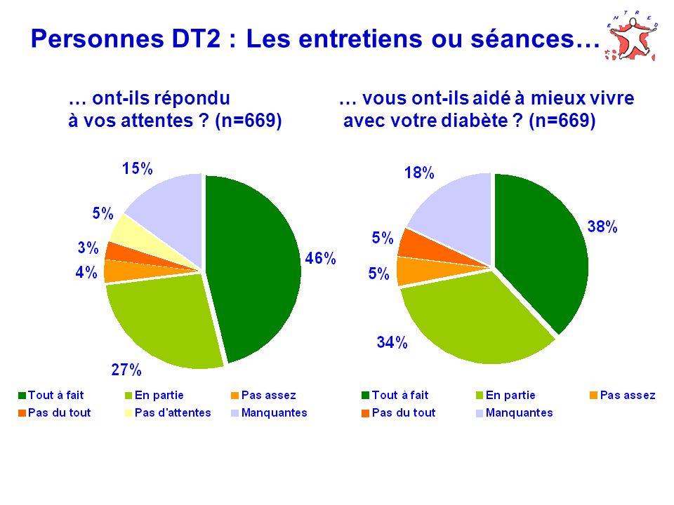 Personnes DT2 : Les entretiens ou séances…