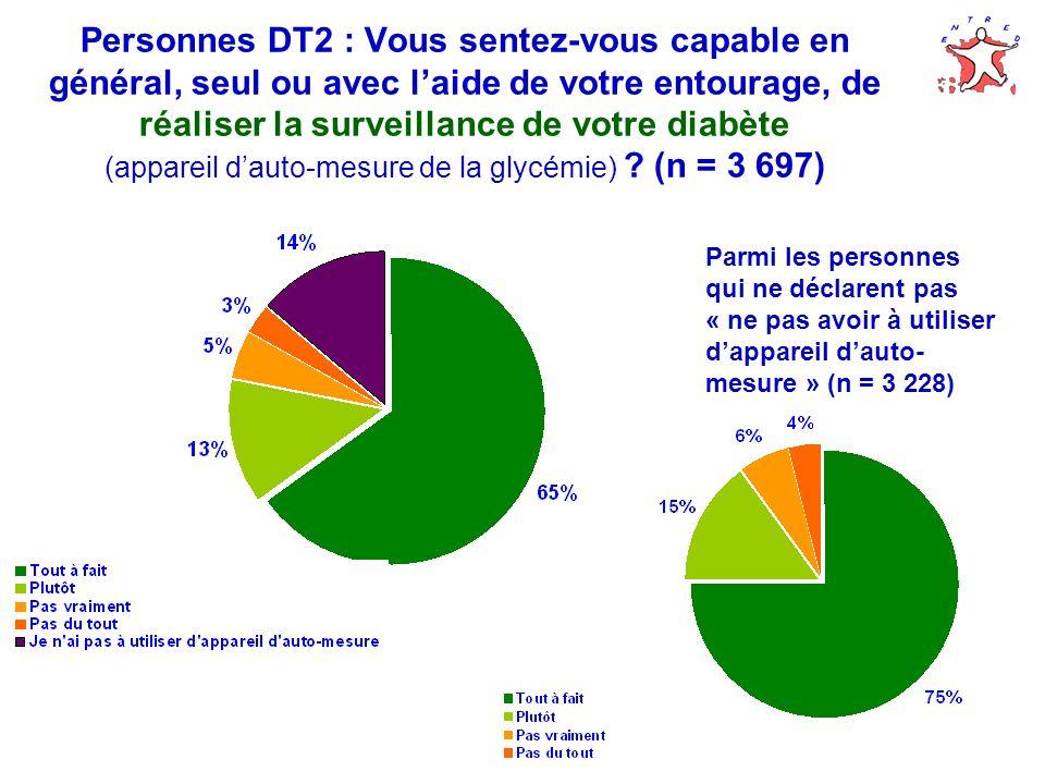 Personnes DT2 : Vous sentez-vous capable en général, seul ou avec l'aide de votre entourage, de réaliser la surveillance de votre diabète (appareil d'auto-mesure de la glycémie) (n = 3 697)