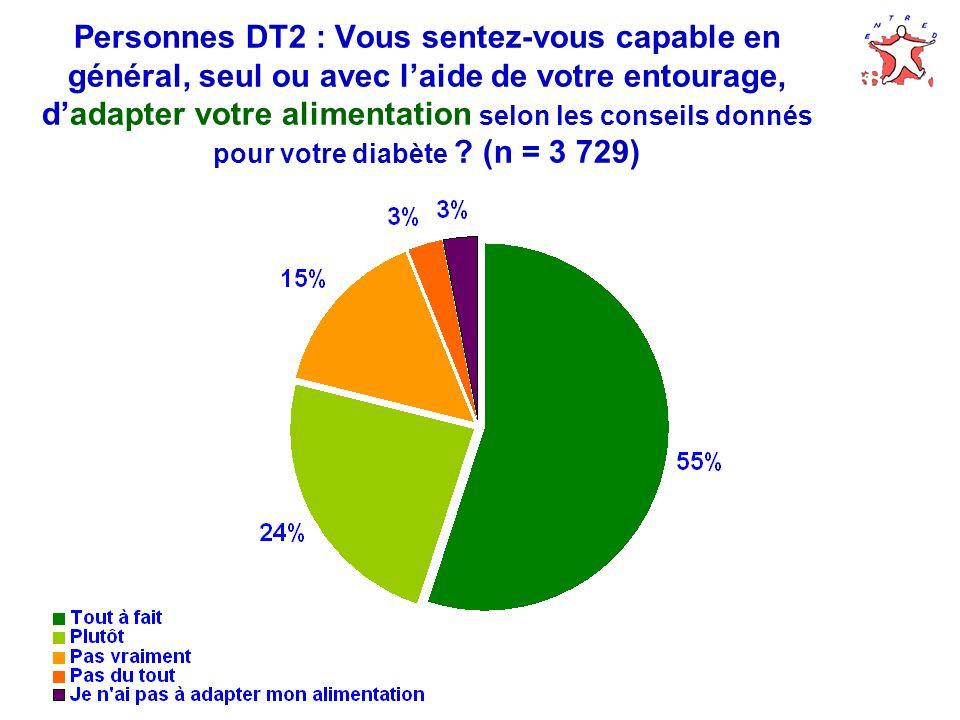 Personnes DT2 : Vous sentez-vous capable en général, seul ou avec l'aide de votre entourage, d'adapter votre alimentation selon les conseils donnés pour votre diabète (n = 3 729)