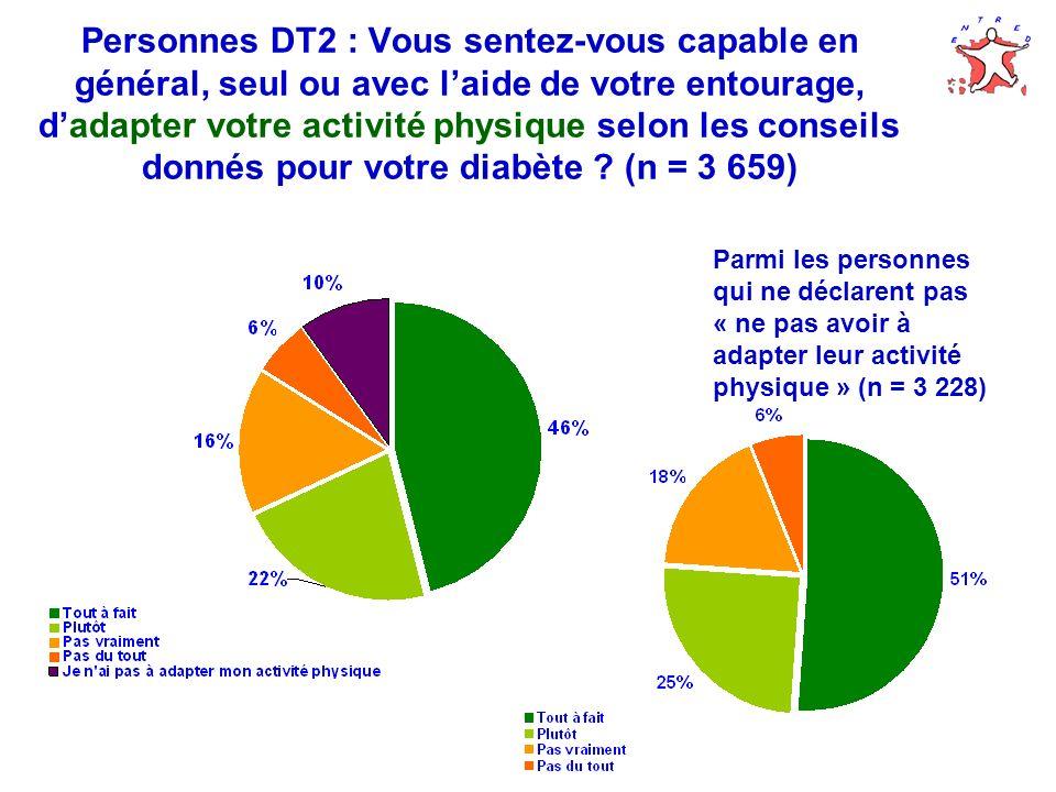 Personnes DT2 : Vous sentez-vous capable en général, seul ou avec l'aide de votre entourage, d'adapter votre activité physique selon les conseils donnés pour votre diabète (n = 3 659)