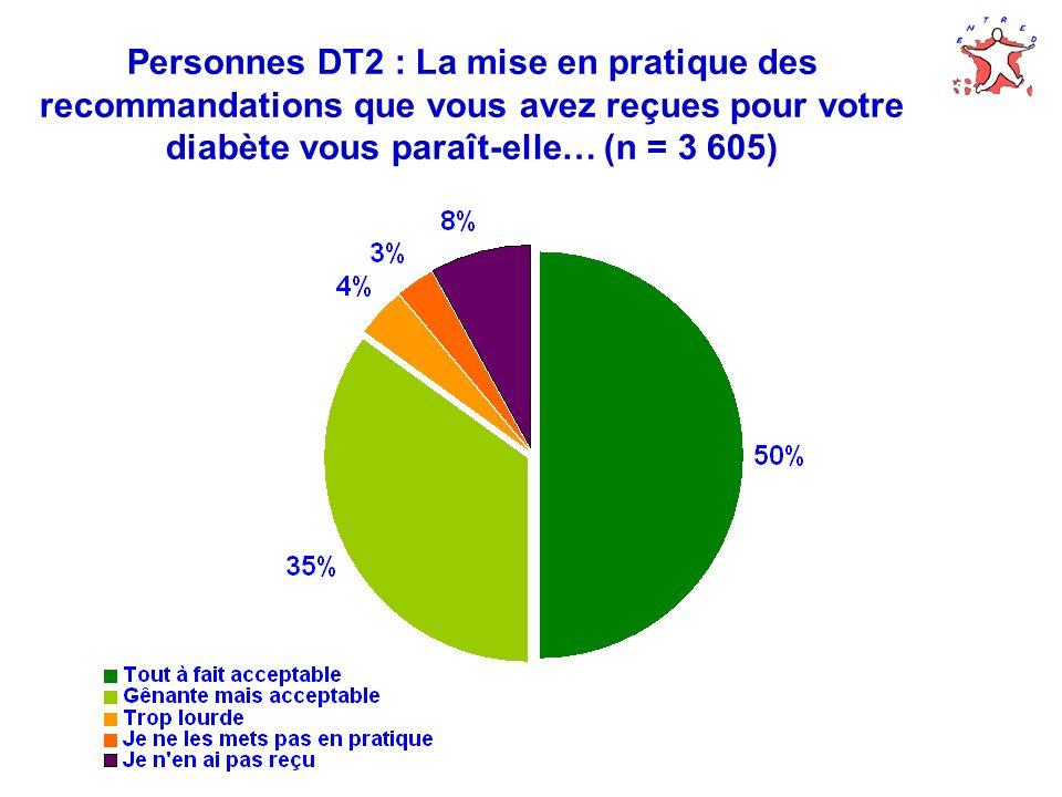 Personnes DT2 : La mise en pratique des recommandations que vous avez reçues pour votre diabète vous paraît-elle… (n = 3 605)