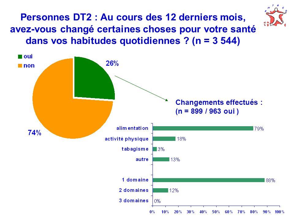 Personnes DT2 : Au cours des 12 derniers mois, avez-vous changé certaines choses pour votre santé dans vos habitudes quotidiennes (n = 3 544)
