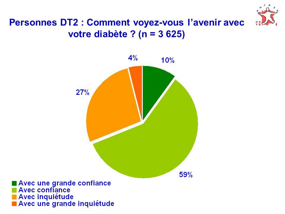 Personnes DT2 : Comment voyez-vous l'avenir avec votre diabète