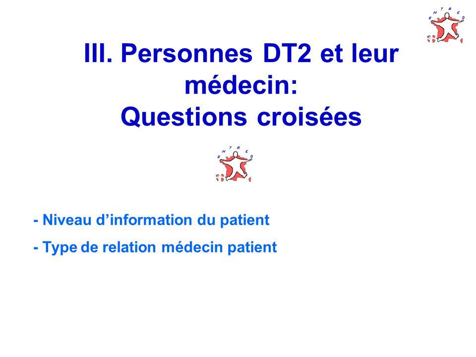 III. Personnes DT2 et leur médecin: Questions croisées