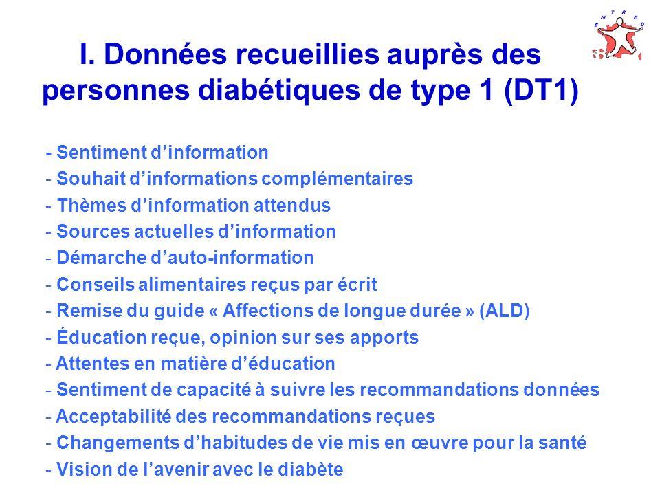 I. Données recueillies auprès des personnes diabétiques de type 1 (DT1)