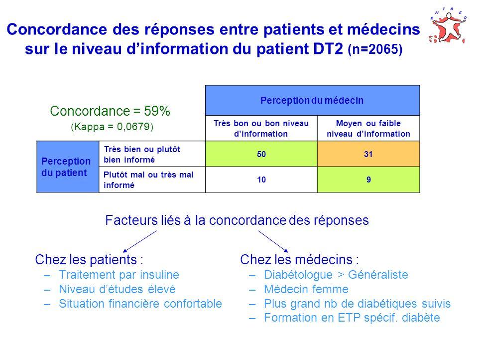 Concordance des réponses entre patients et médecins sur le niveau d'information du patient DT2 (n=2065)