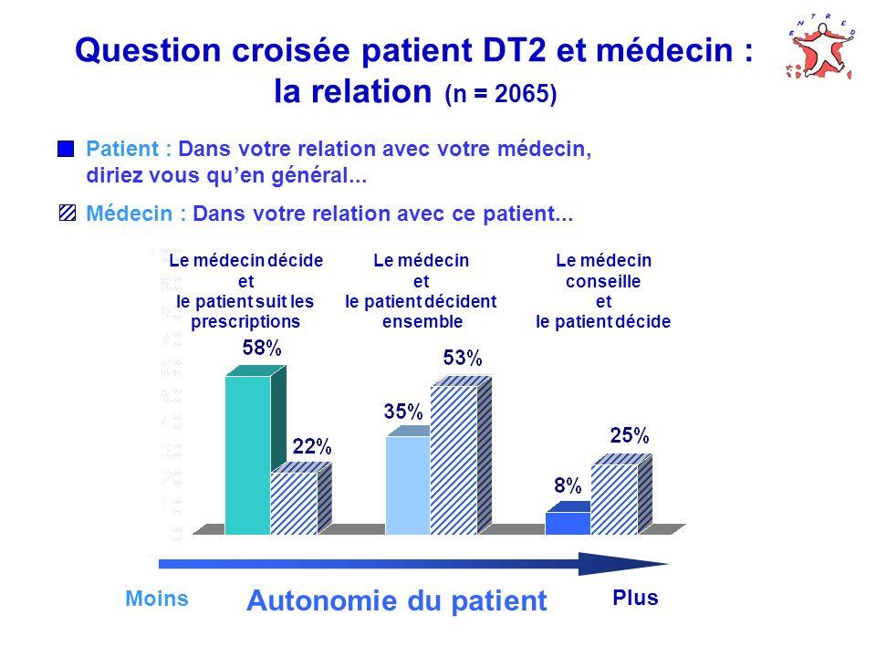 Question croisée patient DT2 et médecin : la relation (n = 2065)