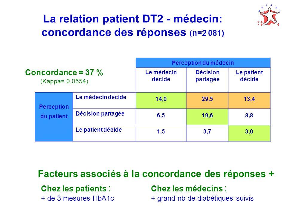 La relation patient DT2 - médecin: concordance des réponses (n=2 081)