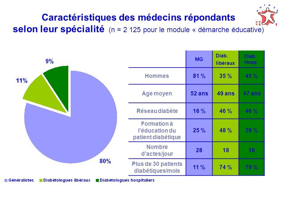 Caractéristiques des médecins répondants selon leur spécialité (n = 2 125 pour le module « démarche éducative)