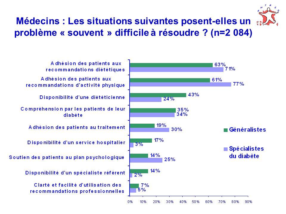 Médecins : Les situations suivantes posent-elles un problème « souvent » difficile à résoudre (n=2 084)