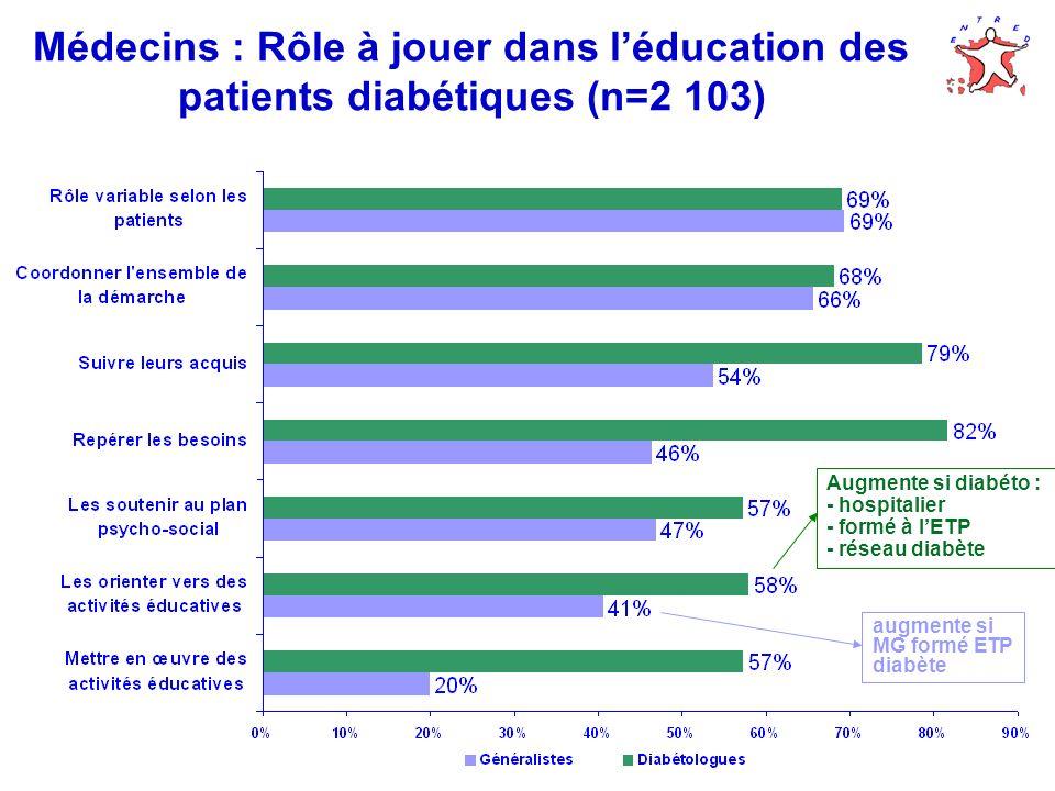 Médecins : Rôle à jouer dans l'éducation des patients diabétiques (n=2 103)