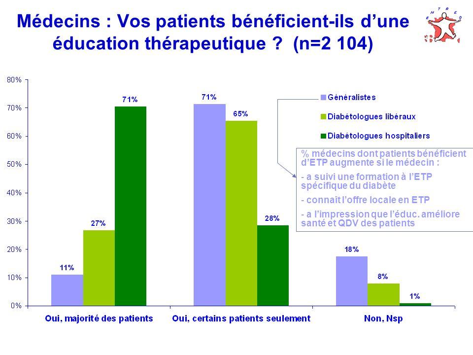 Médecins : Vos patients bénéficient-ils d'une éducation thérapeutique