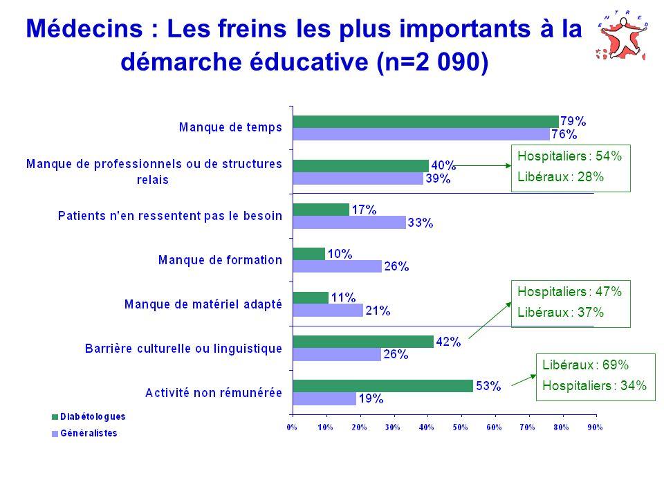 Médecins : Les freins les plus importants à la démarche éducative (n=2 090)