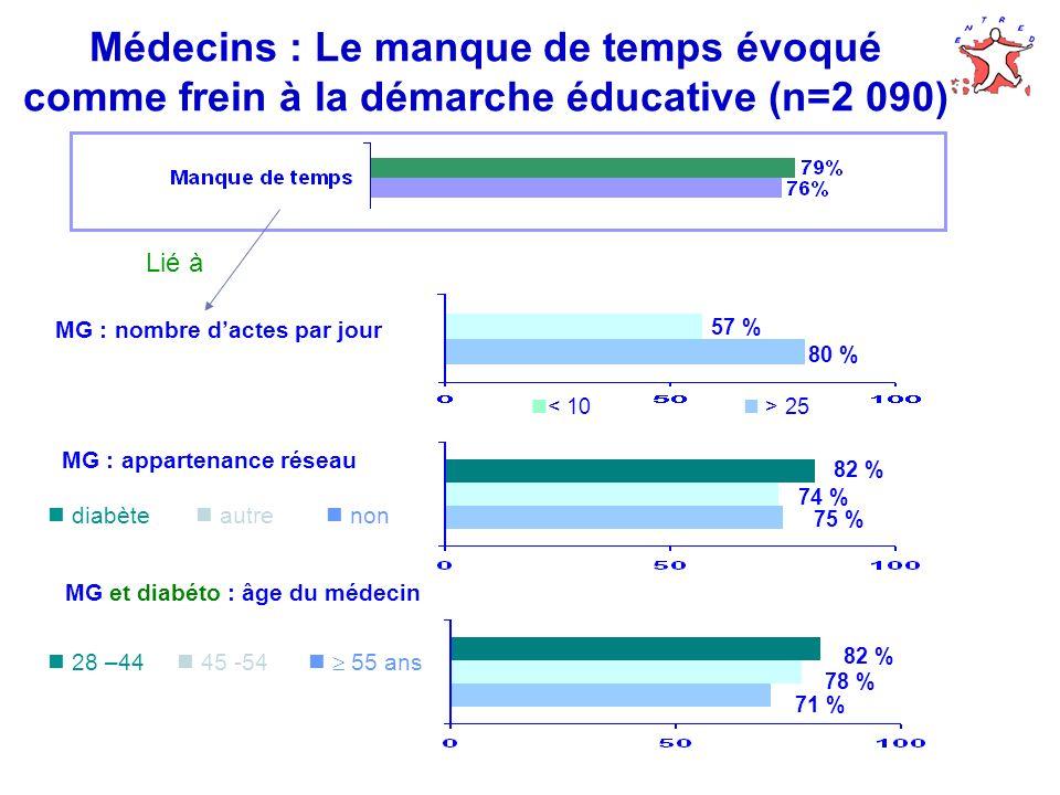 Médecins : Le manque de temps évoqué comme frein à la démarche éducative (n=2 090)