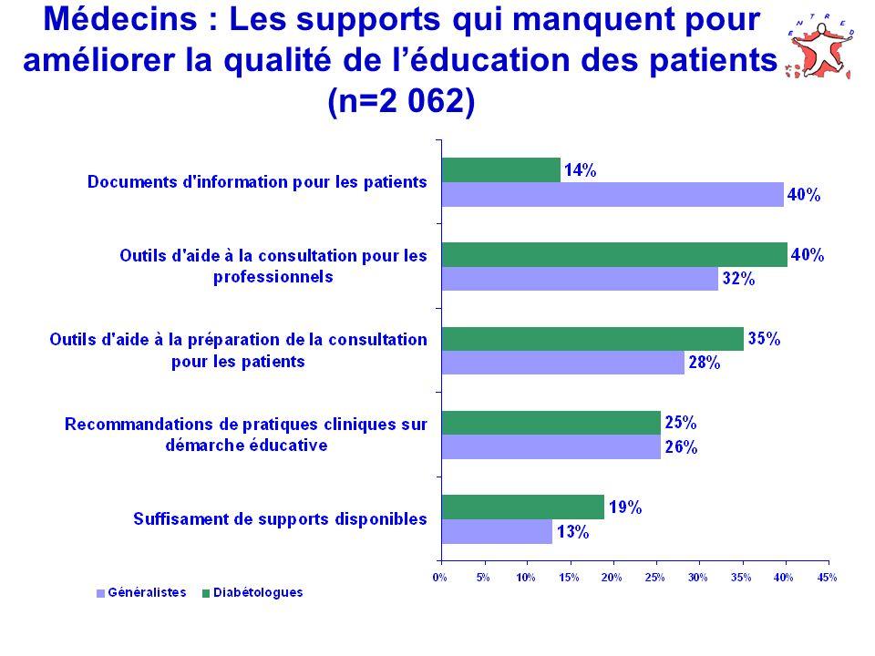 Médecins : Les supports qui manquent pour améliorer la qualité de l'éducation des patients (n=2 062)