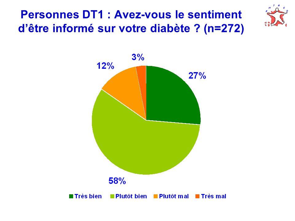 Personnes DT1 : Avez-vous le sentiment d'être informé sur votre diabète (n=272)