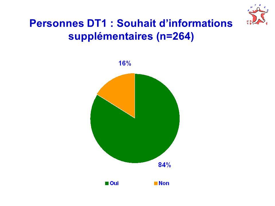 Personnes DT1 : Souhait d'informations supplémentaires (n=264)