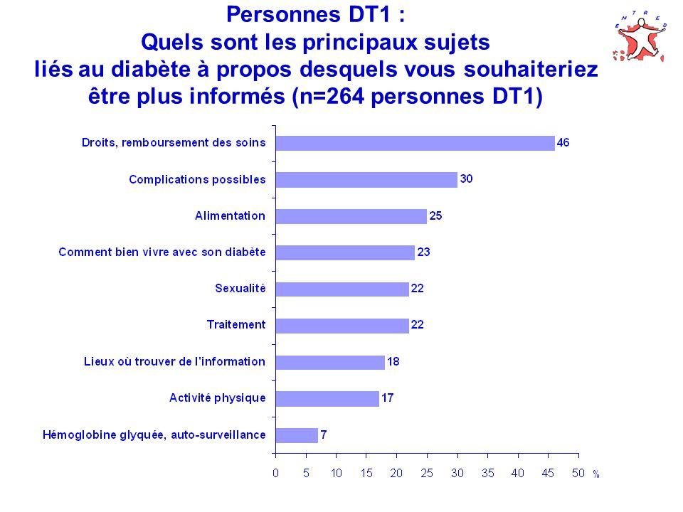 Personnes DT1 : Quels sont les principaux sujets liés au diabète à propos desquels vous souhaiteriez être plus informés (n=264 personnes DT1)