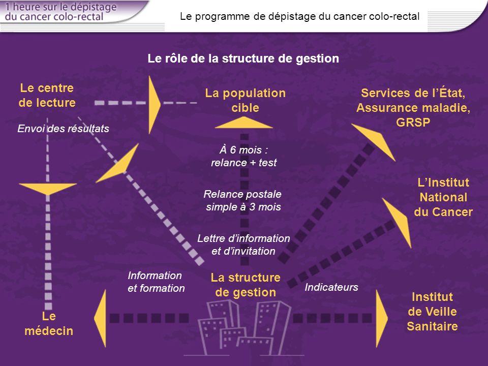 Le rôle de la structure de gestion