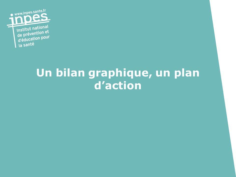 Un bilan graphique, un plan d'action