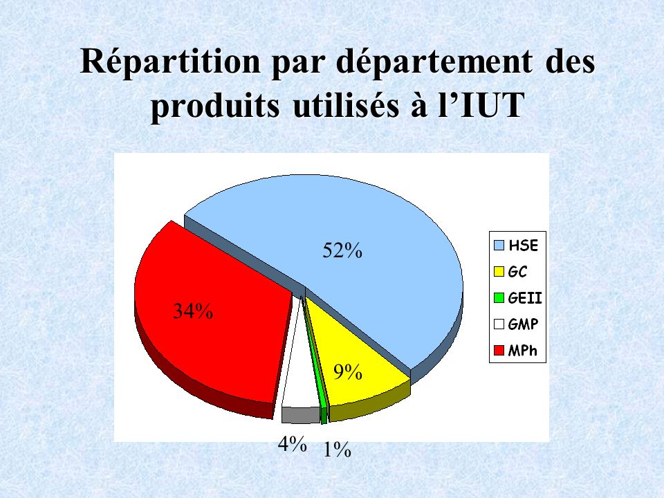 Répartition par département des produits utilisés à l'IUT