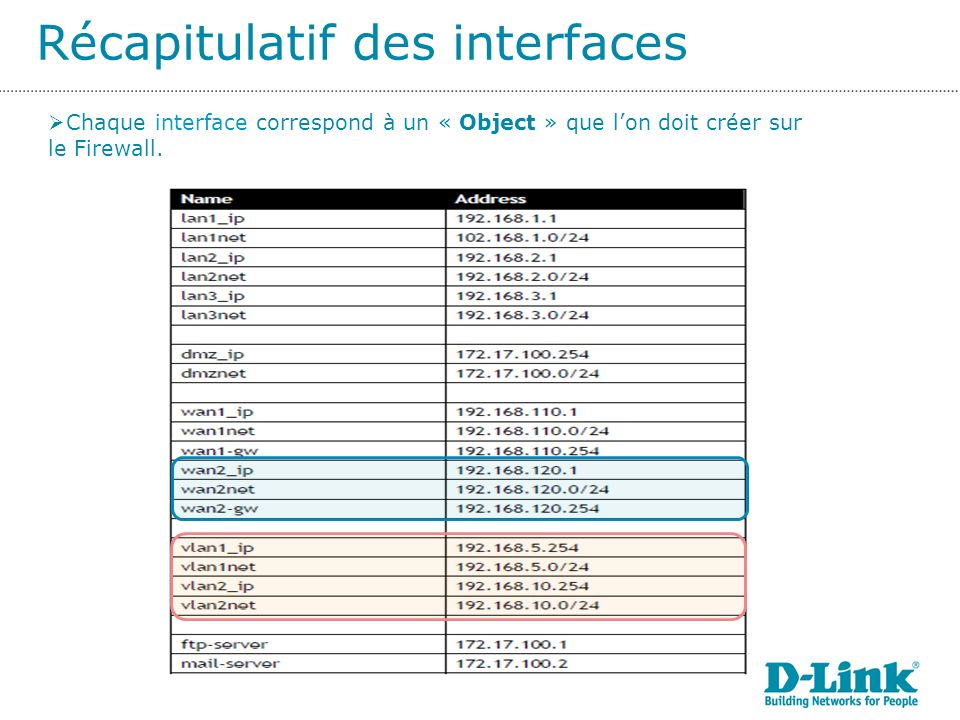 Récapitulatif des interfaces