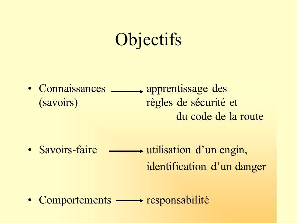 Objectifs Connaissances apprentissage des (savoirs) règles de sécurité et du code de la route.