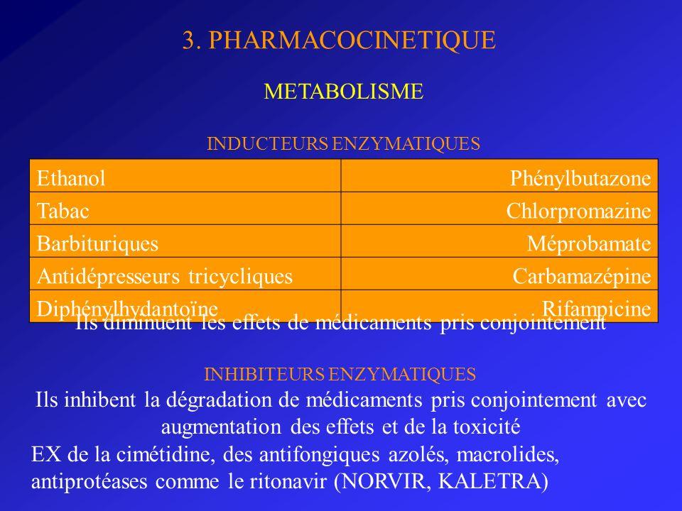 3. PHARMACOCINETIQUE METABOLISME Ethanol Phénylbutazone Tabac