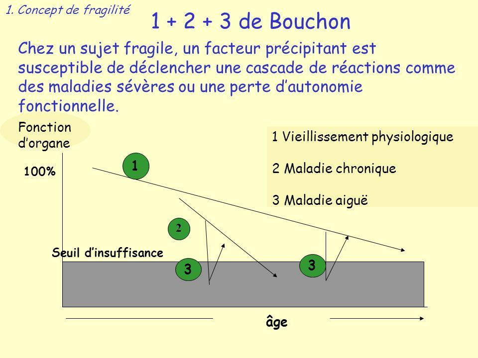 1. Concept de fragilité 1 + 2 + 3 de Bouchon.