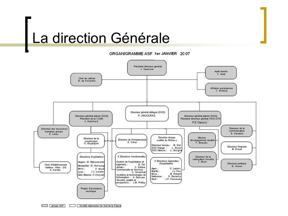 La direction Générale