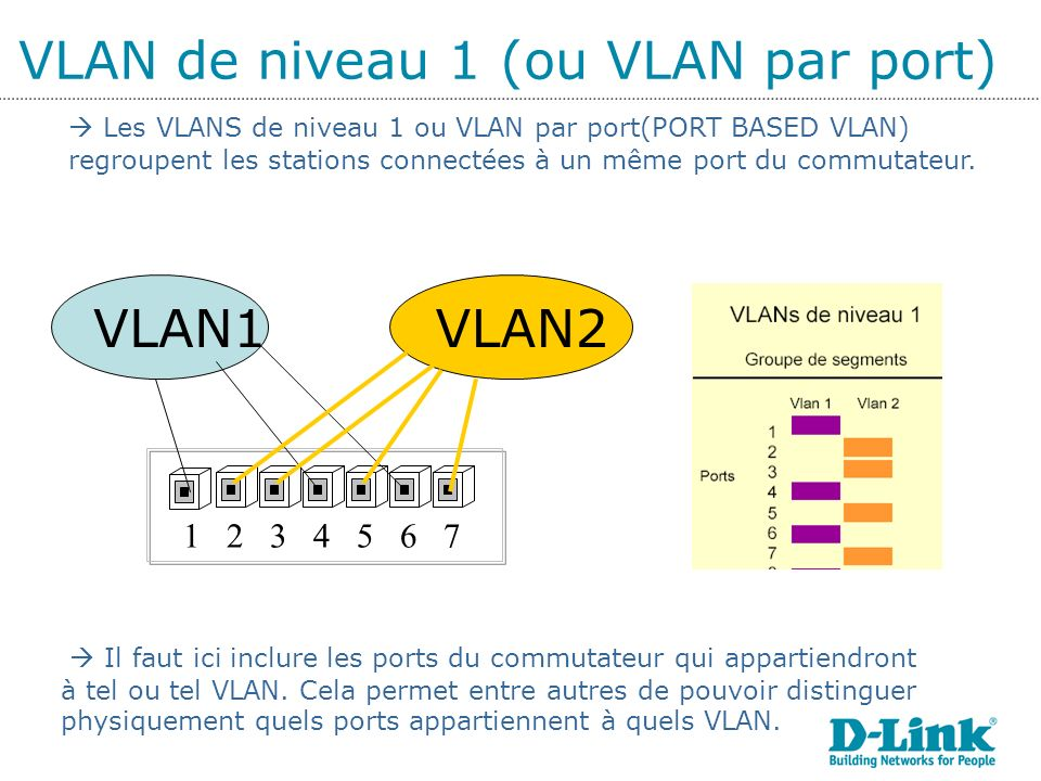 VLAN de niveau 1 (ou VLAN par port)