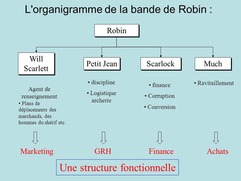 L organigramme de la bande de Robin :