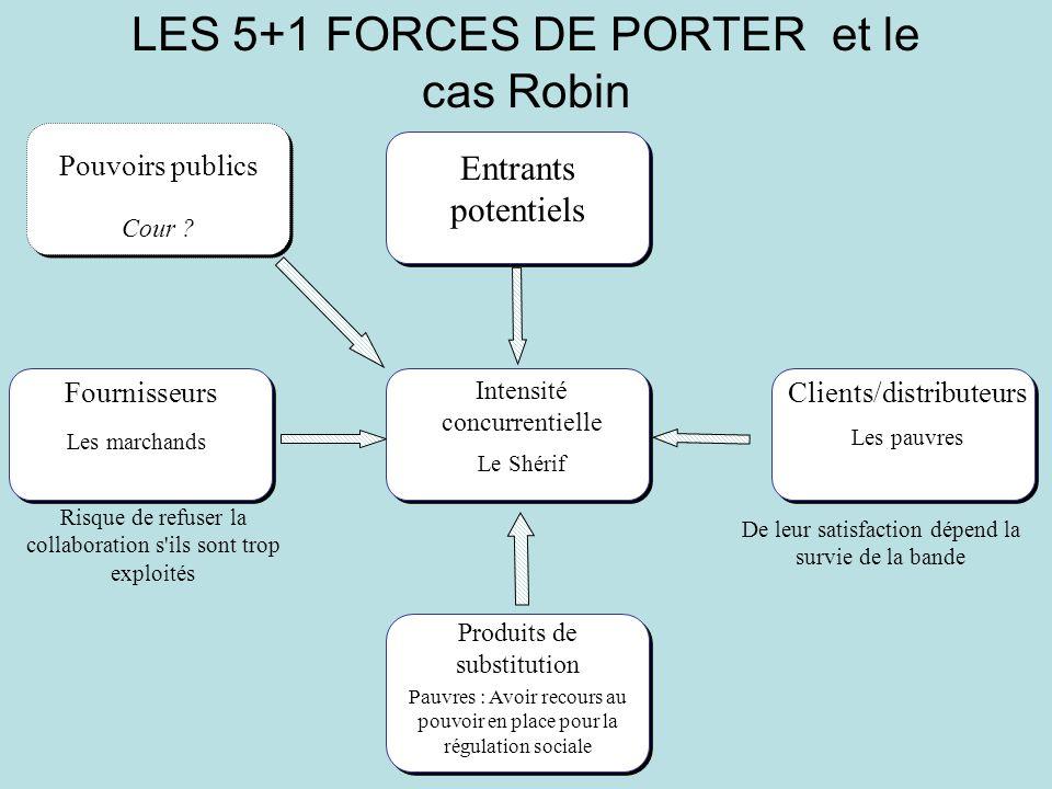 LES 5+1 FORCES DE PORTER et le cas Robin