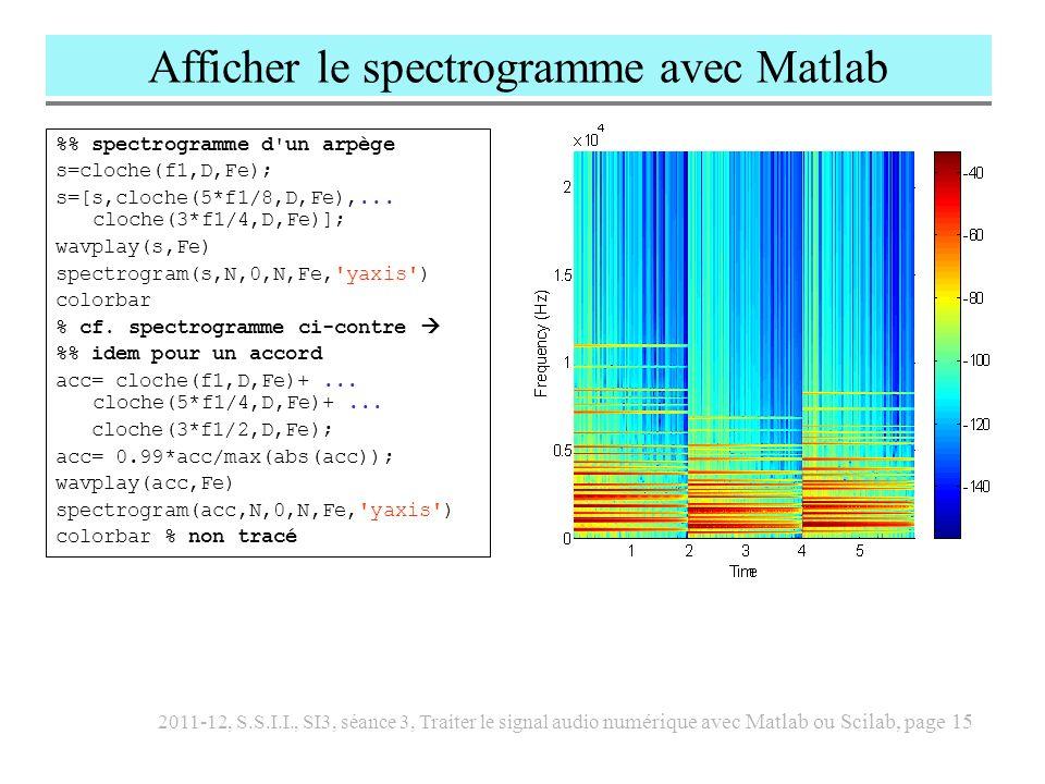 Afficher le spectrogramme avec Matlab