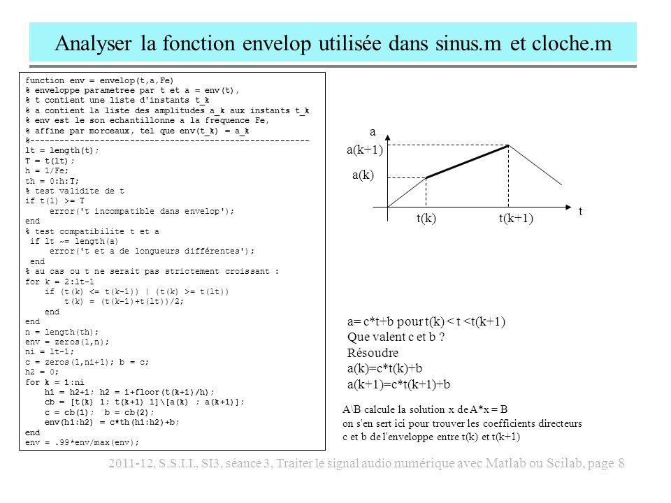 Analyser la fonction envelop utilisée dans sinus.m et cloche.m