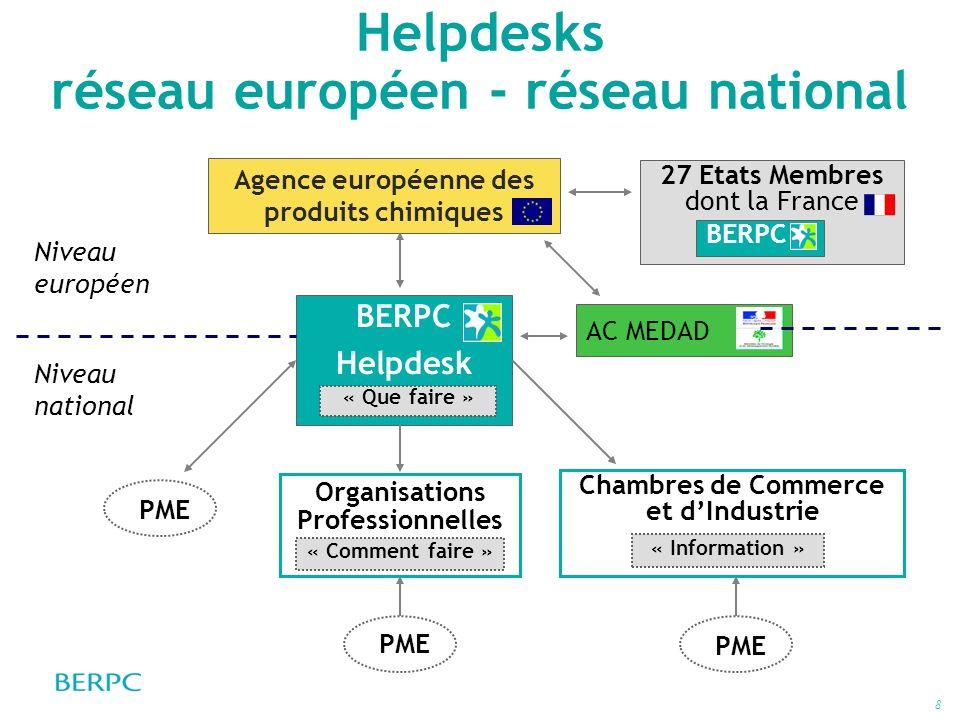Helpdesks réseau européen - réseau national