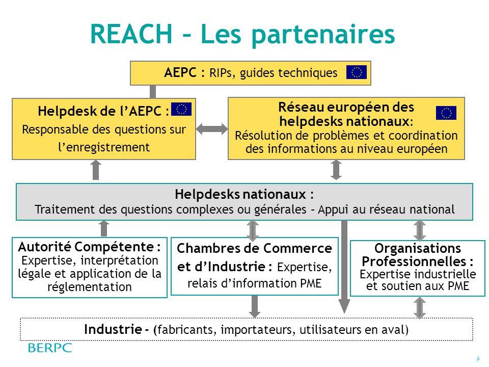 REACH – Les partenaires