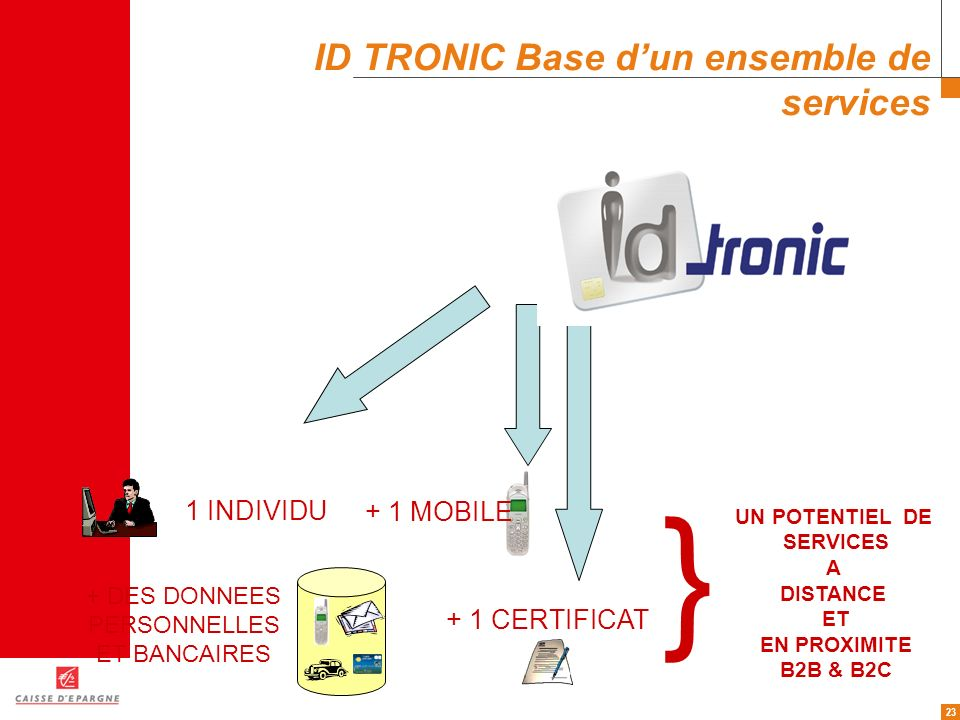 ID TRONIC Base d'un ensemble de services