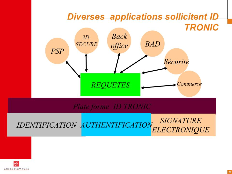 Diverses applications sollicitent ID TRONIC