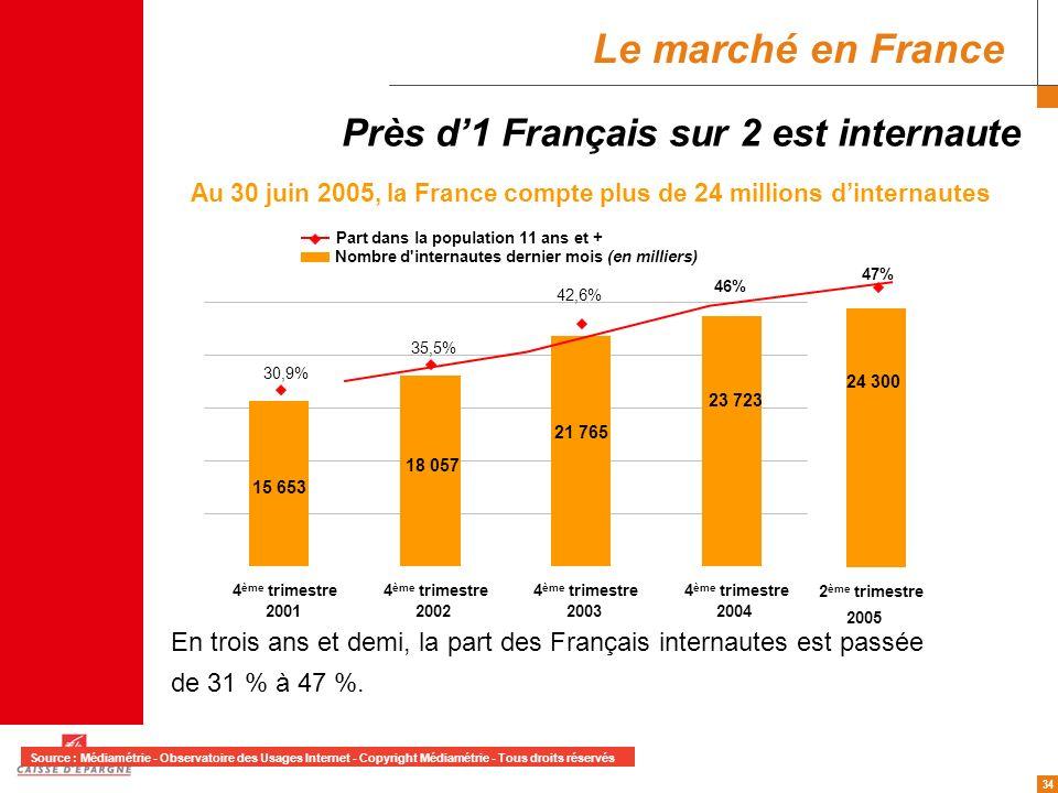 Le marché en France Près d'1 Français sur 2 est internaute