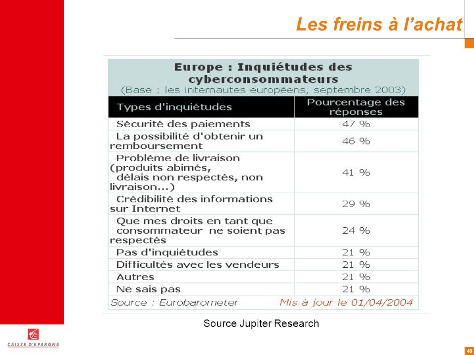 Les freins à l'achat Source Jupiter Research