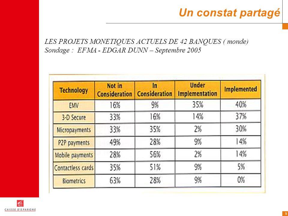 Un constat partagé LES PROJETS MONETIQUES ACTUELS DE 42 BANQUES ( monde) Sondage : EFMA - EDGAR DUNN – Septembre 2005.