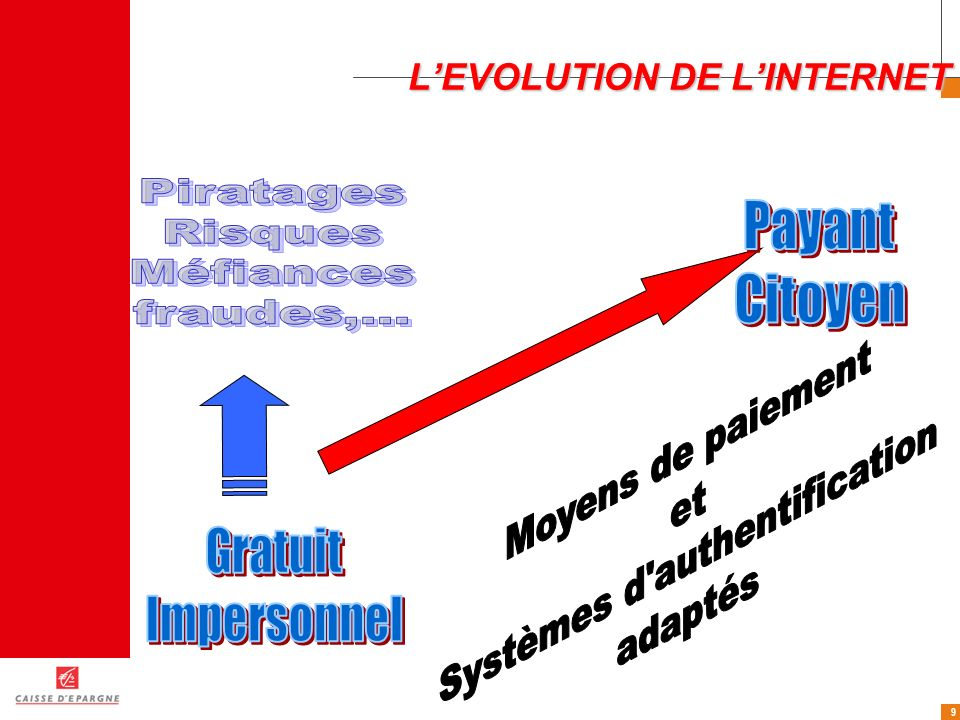 L'EVOLUTION DE L'INTERNET