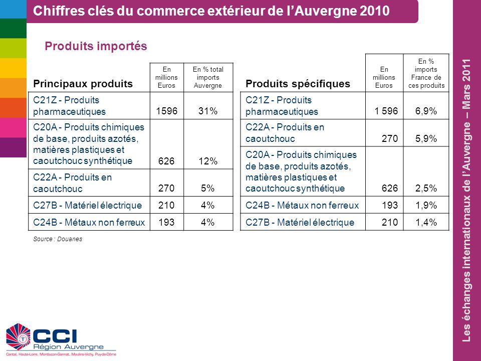Chiffres clés du commerce extérieur de l'Auvergne 2010